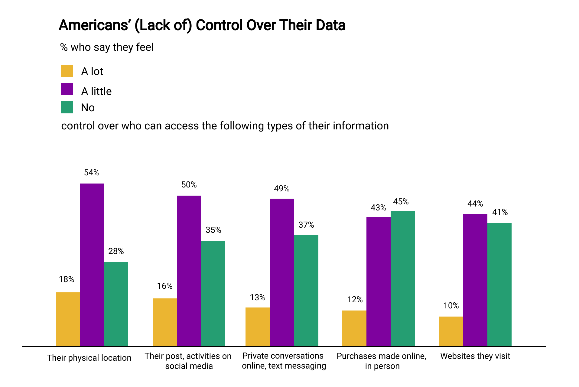 Americans-Control-Over-Their-Data.png