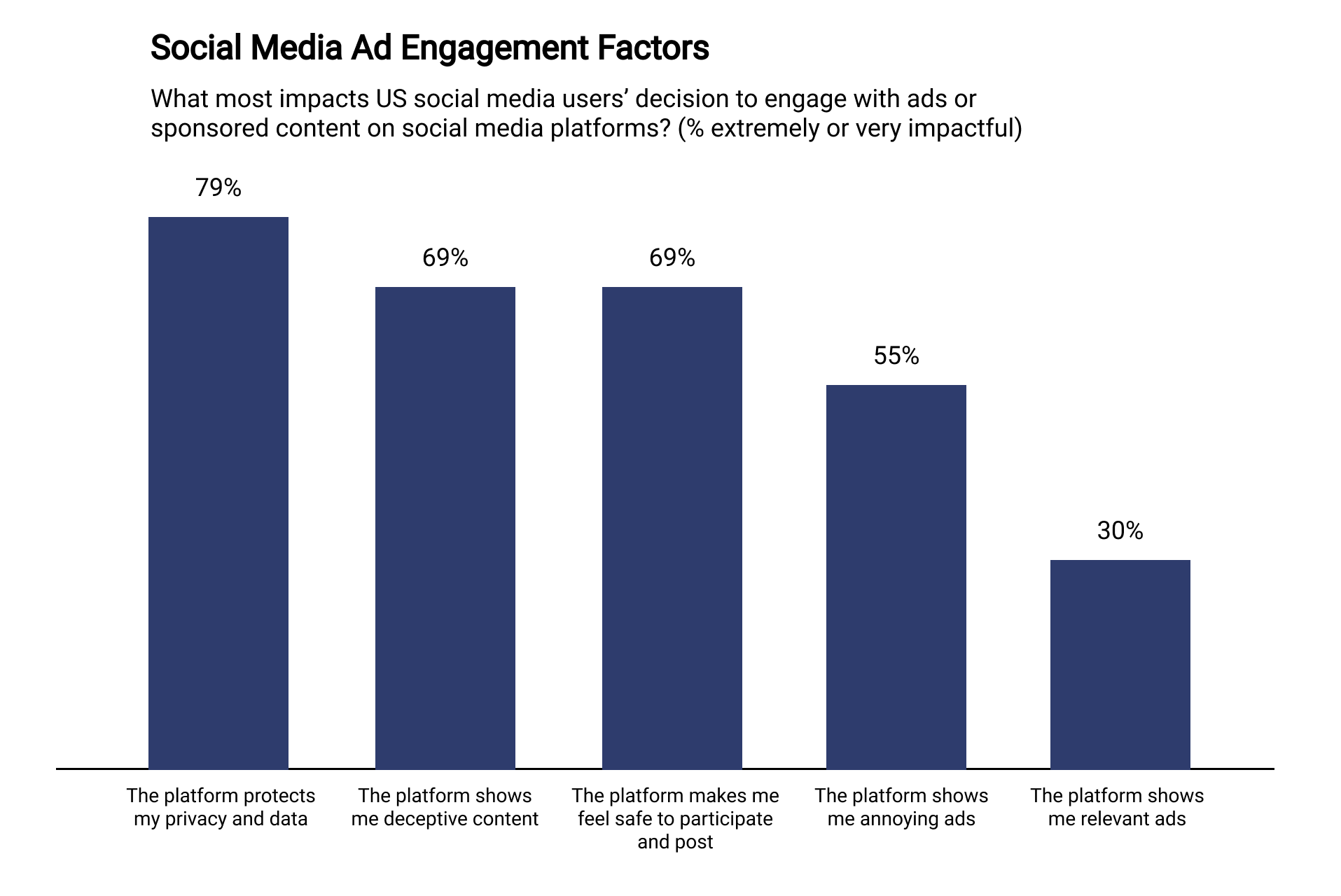 Social-Media-Ad-Engagement-Factors.png