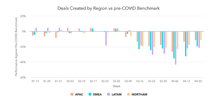 deals_created_by_region_by_region.png